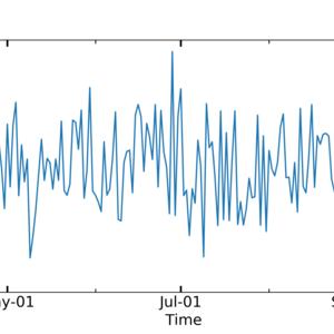 Python 軸を日付フォーマットに変更