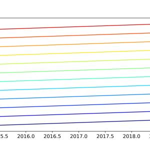 PythonでMatplotlibカラーバーの色を利用したプロット