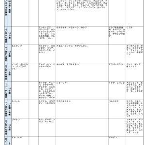 日本入国制限緩和されてるのは11月になってどうなってる?