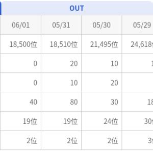 にほんブログ村 登録1ヶ月後のランキング