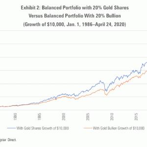 金鉱株と金地金はどちらを買うか問題(2020年5月配信記事より)