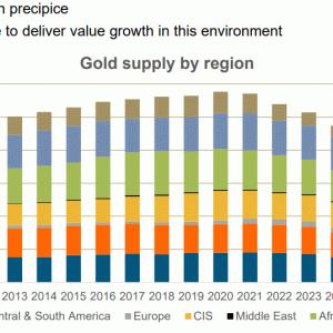 ゴールドの採掘量減少と将来生き残りそうな金鉱株
