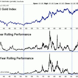 金鉱株の5年・10年ローリングリターンを見てみる