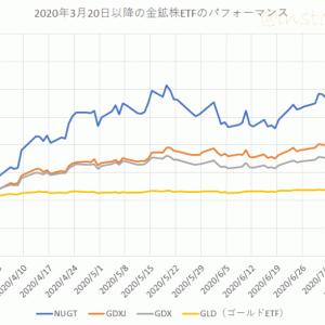 2020年3月以降の金鉱株ETFのパフォーマンスを比較してみる