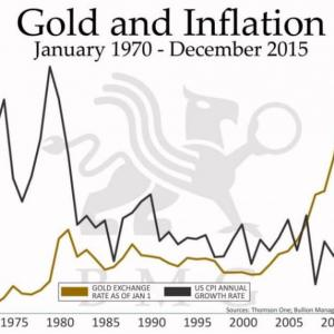 ゴールドの価格変化は3枚の図で説明できる