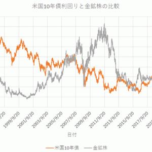 金鉱株と米国10年債利回りの関係
