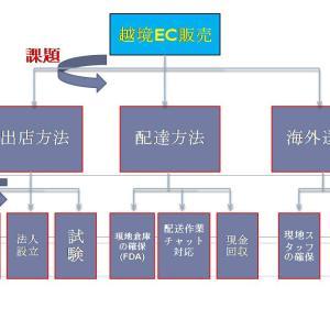 """【商品画像だけあれば良し】人類史上最も簡単に""""越境EC販売""""を開始する方法を教えます"""