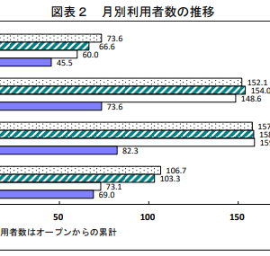 前年比39%減! 長野県スキー場利用者数