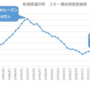 頑張れ苗場! 2020/2021シーズン 新潟県湯沢町スキー場利用者数