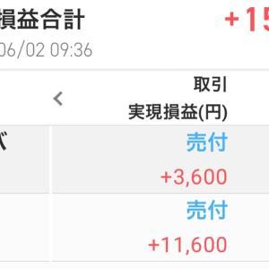6/2(火)実現損益+15200円でした!