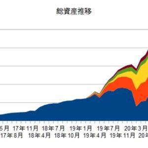 6月の資産状況(脱ニート43カ月目)