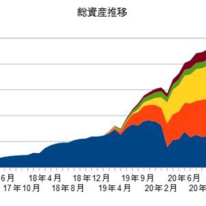 10月の資産状況と配当金収入(脱ニート48カ月)