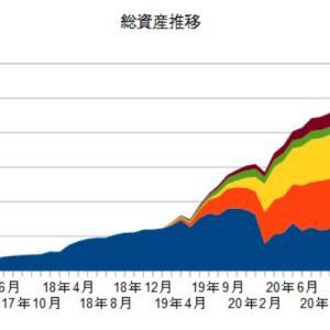 11月の資産状況と配当金収入(脱ニート49カ月目)