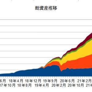 8月の資産状況と配当金収入の推移