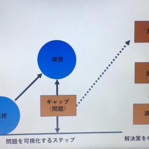 【問題発見】から【課題設定】の流れ!