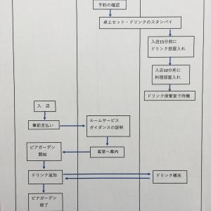 業務の流れを可視化する【業務フロー図】