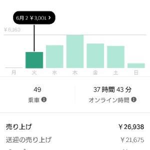 【UberEats宇都宮】新人配達員が稼働した1ヶ月での収支報告【専業は可能なのか?】