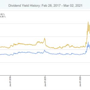 SPYD・HDV・VYMの2020年分配金振り返り