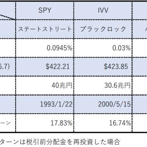 S&P500ETFの経費率とリターンについて