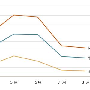 7月のGoogleコアアップデート後のブログデータ報告