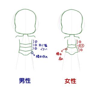 基本のき!(デフォルメ編)