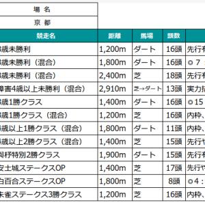 5/31の予想(日本ダービ結論)