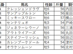 産経賞オールカマー(GⅡ)の予想を行います。