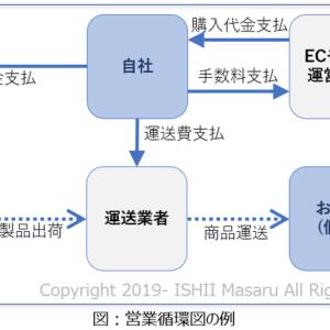 事業計画の作り方3 起業前の方向け(2) 営業循環図