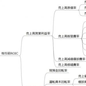 事業計画の作り方17 後継者の方向け(5) ROICツリー(現状分析の補足)