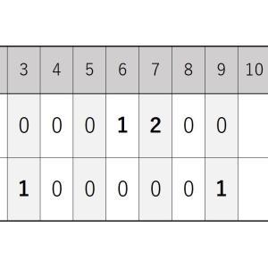 6月3日・日ハムとの練習試合『2日連続の5対5で引き分け』2020シーズン