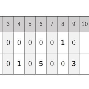 6月4日・日ハムとの練習試合『ロッテ打線が繋がり二桁安打の快勝』2020シーズン