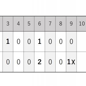 6月13日・西武との練習試合『種市投手は5回無失点の好投』2020シーズン