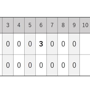 8月1日・楽天戦『種市投手が8失点の大乱調・打線は4安打』2020シーズン