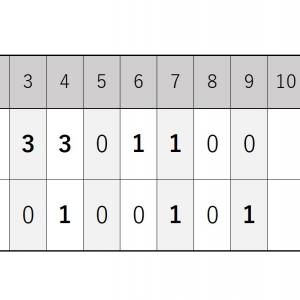 8月8日・オリックス戦『16安打9打点、ロッテ打線の猛攻』2020シーズン