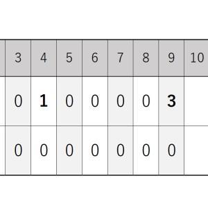 8月9日・オリックス戦『完封リレーで中村稔弥投手が今季初勝利』2020シーズン