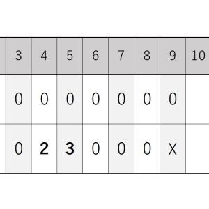 8月30日・オリックス戦『2カード連続となる2連勝からの無得点』2020シーズン