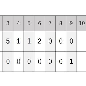 9月1日・西武戦『大嶺投手は5回7失点・打線は2安打1得点の大敗』2020シーズン