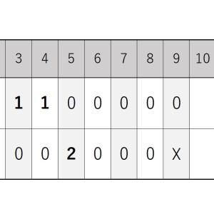 9月8日・日ハム戦『三者連続三振デビューの澤村投手と3打点を挙げたマーティン選手』2020シーズン