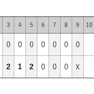 9月14日・オリックス戦『二木投手の完封勝利で3タテを決める』2020シーズン