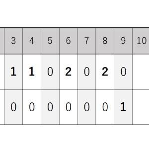 9月17日・西武戦『岩下投手の好投と12安打8得点で快勝』2020シーズン