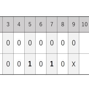 10月28日・ホークス戦『チェンウェイン投手は8回2失点の好投も…』2020シーズン