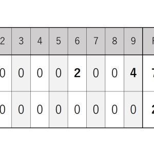 6月24日・ソフトバンク戦『ロッテ打線が得点を奪えたのは初回のみ』2021シーズン