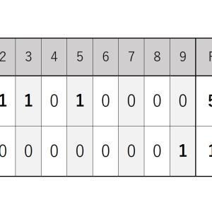 8月28日・楽天戦『佐々木朗希投手は5回無失点の好投で2勝目』2021シーズン