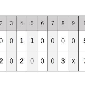 9月3日・日本ハム戦『ロッテが終盤に逆転し佐々木千隼投手は8勝目』2021シーズン