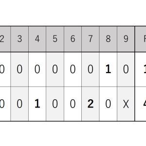 9月11日・楽天戦『小島投手は9回1失点のプロ初完投で勝利を挙げる』2021シーズン
