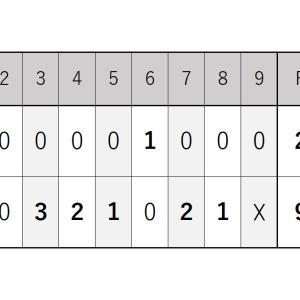 9月12日・楽天戦『ロッテ打線が13安打9得点と繋がって連勝は止まらず』2021シーズン