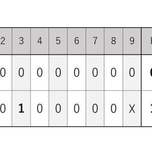 9月18日・日本ハム戦『ロッテは3安打完封負けで連勝ストップ』2021シーズン