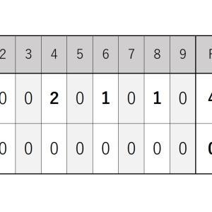 9月19日・日本ハム戦『小島投手は自身初の完封勝利でキャリアハイの8勝目』2021シーズン
