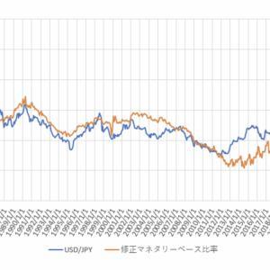 悲報! ソロスチャートでは今すぐ超絶な円高がやってくる!