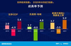 IMF見通し 大恐慌に次ぐー4,9%!